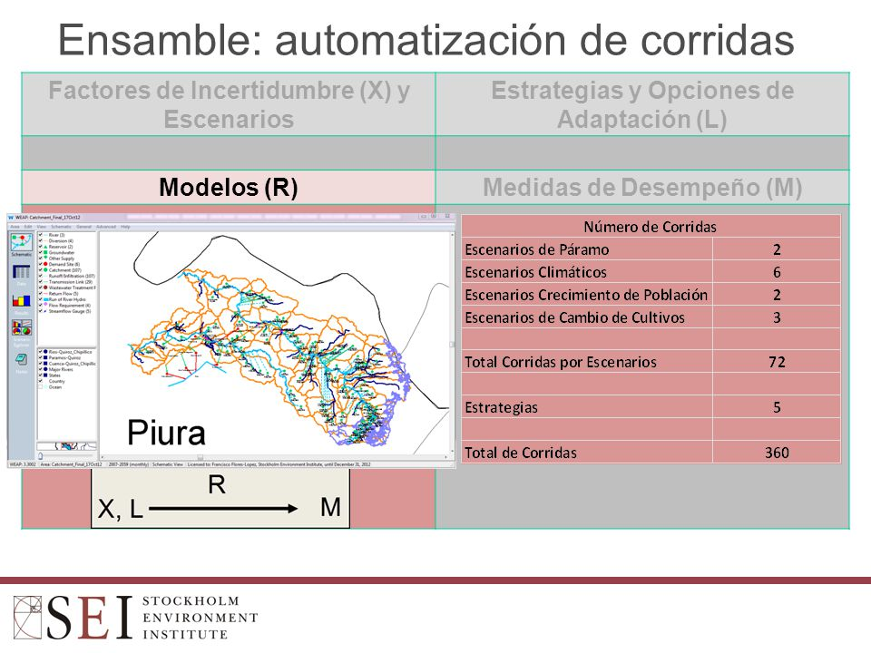 Ensamble: automatización de corridas