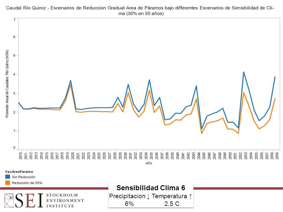 Sensibilidad Clima 6 Precipitacion ↓ Temperatura ↑ 6% 2.5 C