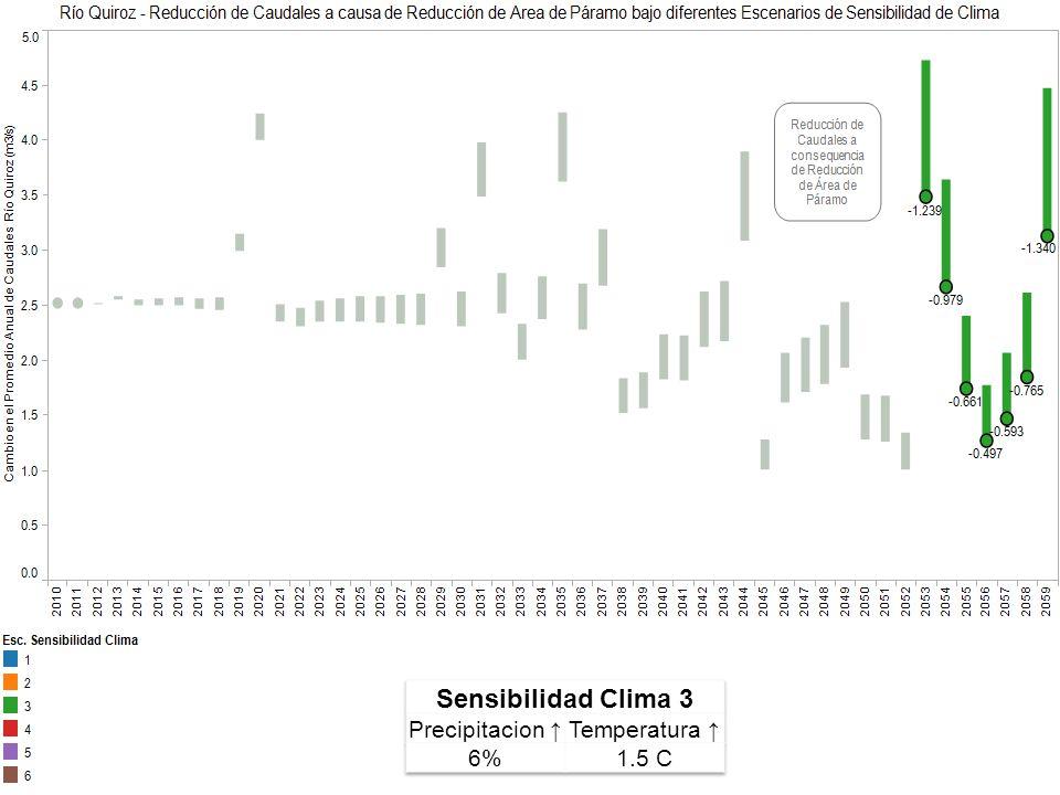 Sensibilidad Clima 3 Precipitacion ↑ Temperatura ↑ 6% 1.5 C