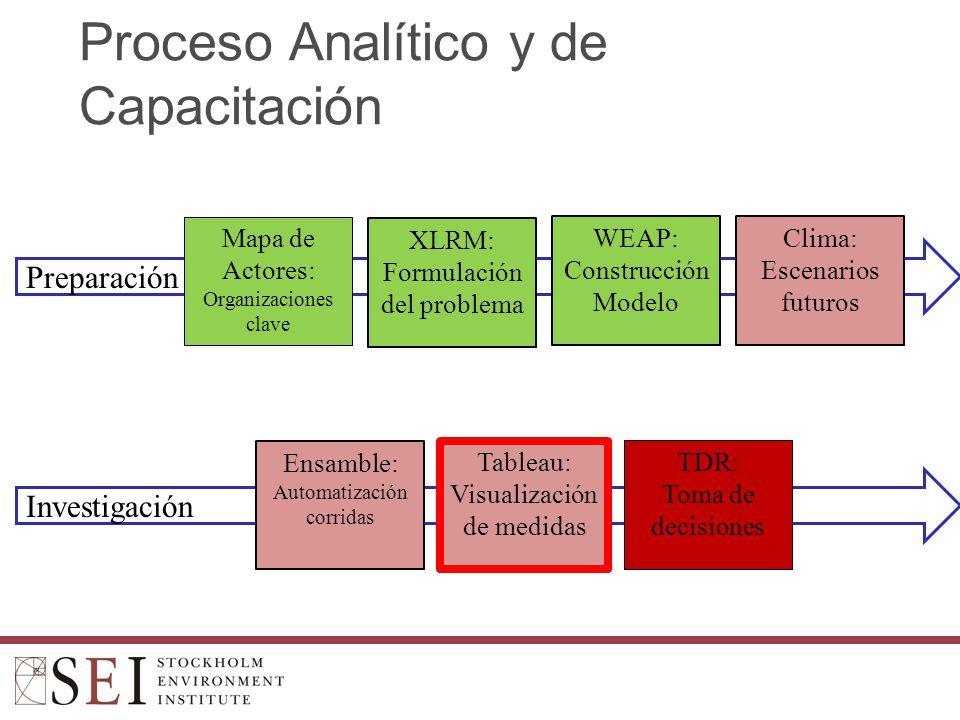 Proceso Analítico y de Capacitación
