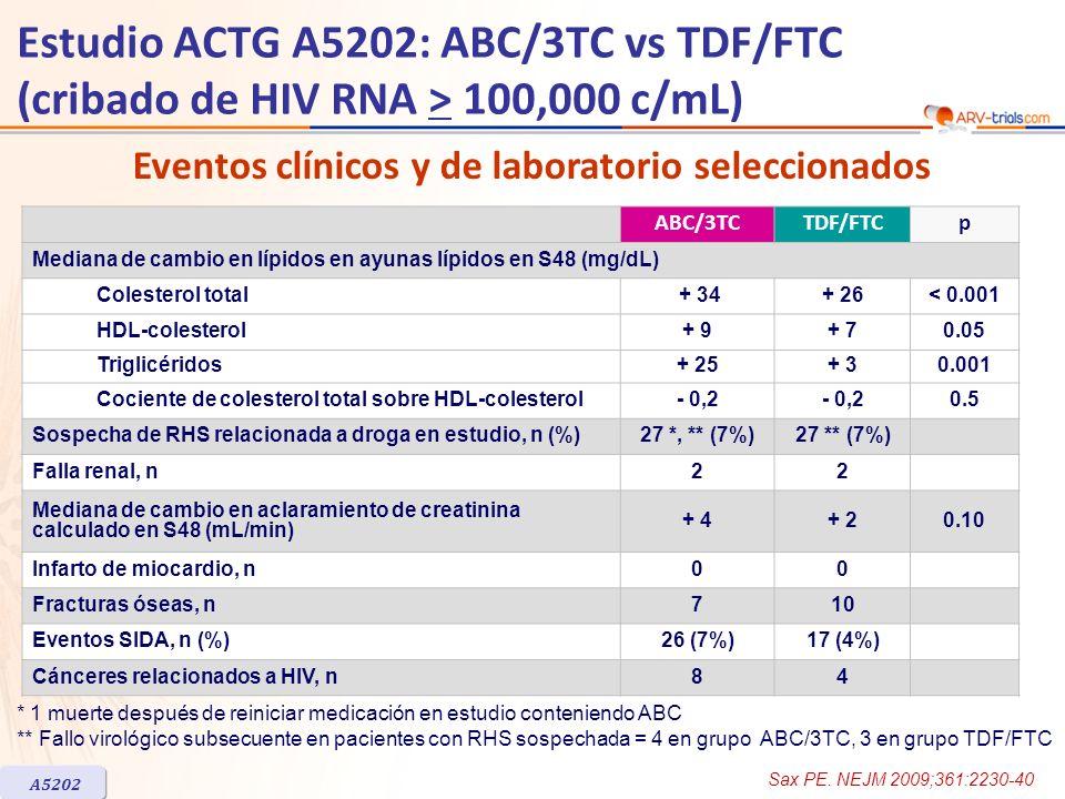 Eventos clínicos y de laboratorio seleccionados