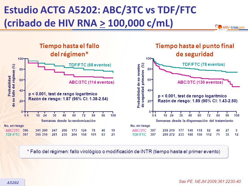 ARV-trial.com Estudio ACTG A5202: ABC/3TC vs TDF/FTC (cribado de HIV RNA > 100,000 c/mL) Tiempo hasta el fallo del régimen*