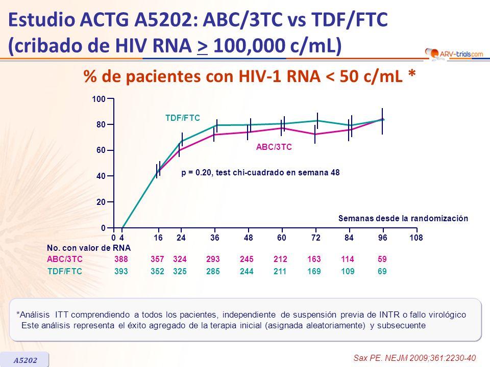 ARV-trial.comEstudio ACTG A5202: ABC/3TC vs TDF/FTC (cribado de HIV RNA > 100,000 c/mL) % de pacientes con HIV-1 RNA < 50 c/mL *