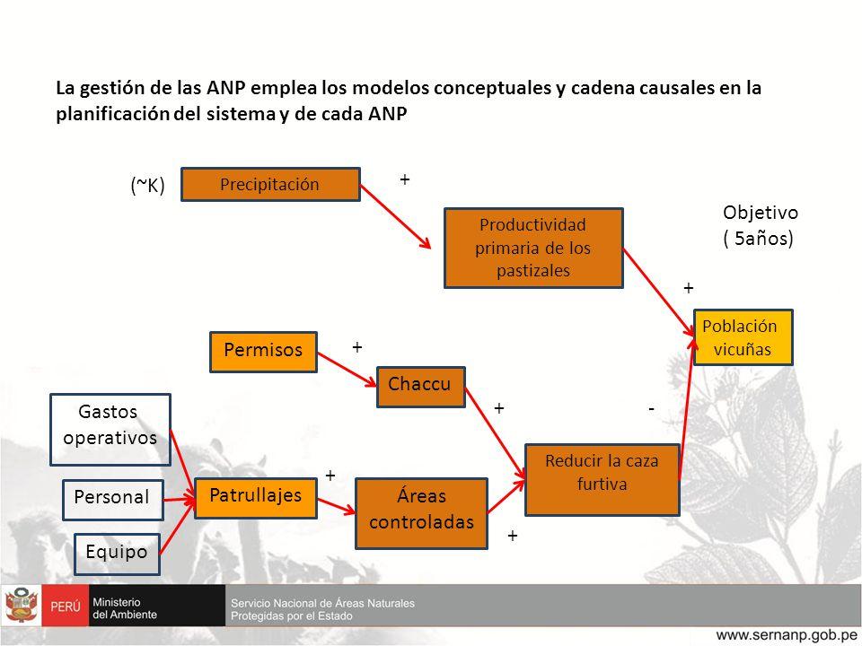 La gestión de las ANP emplea los modelos conceptuales y cadena causales en la planificación del sistema y de cada ANP