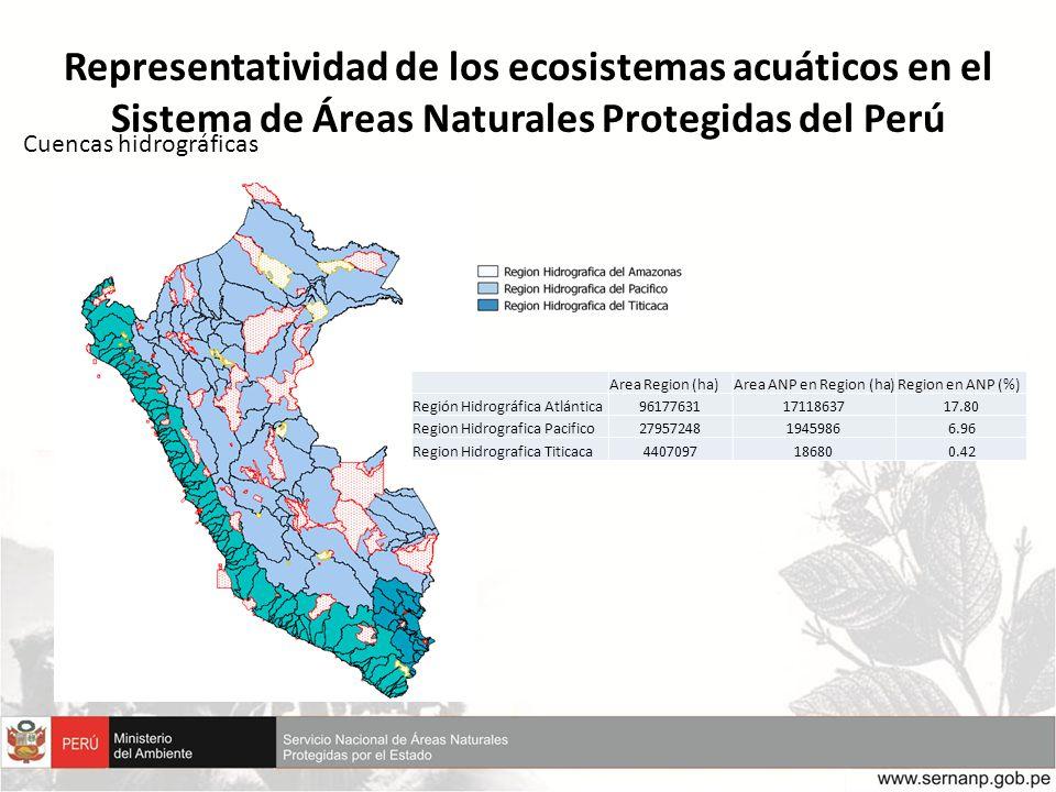 Representatividad de los ecosistemas acuáticos en el Sistema de Áreas Naturales Protegidas del Perú