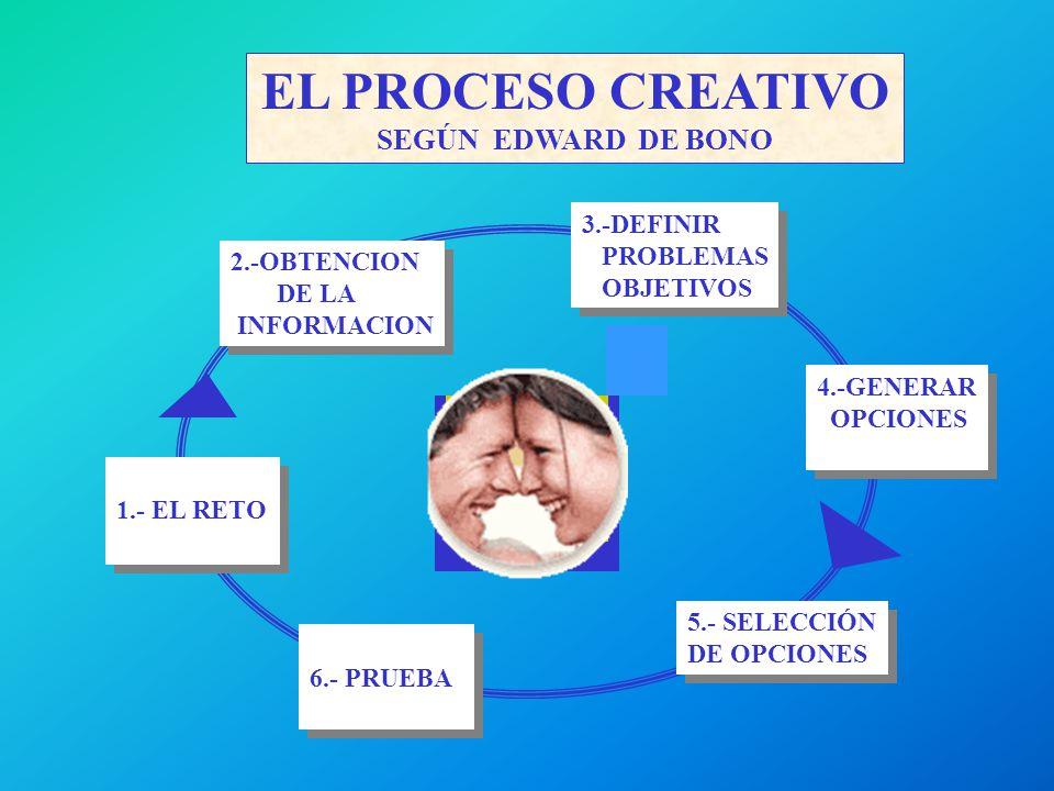 EL PROCESO CREATIVO SEGÚN EDWARD DE BONO 3.-DEFINIR PROBLEMAS