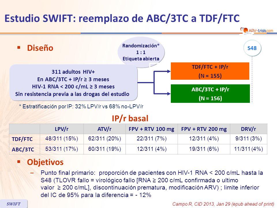 Estudio SWIFT: reemplazo de ABC/3TC a TDF/FTC