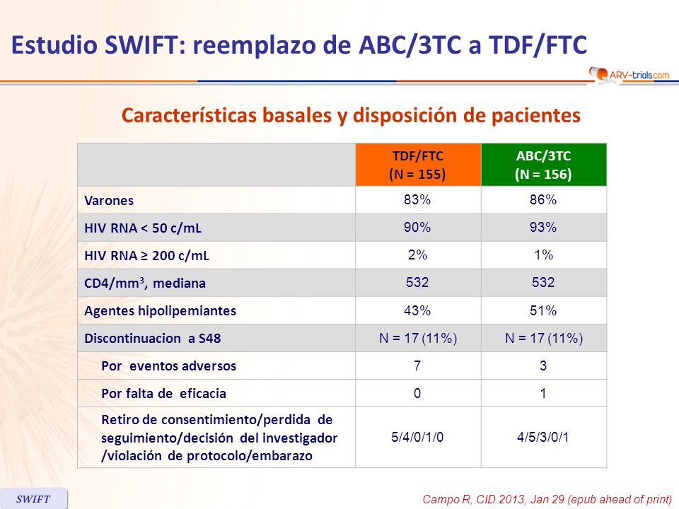 Estudio SWIFT: reemplazo de ABC/3TC a TDF/FTC