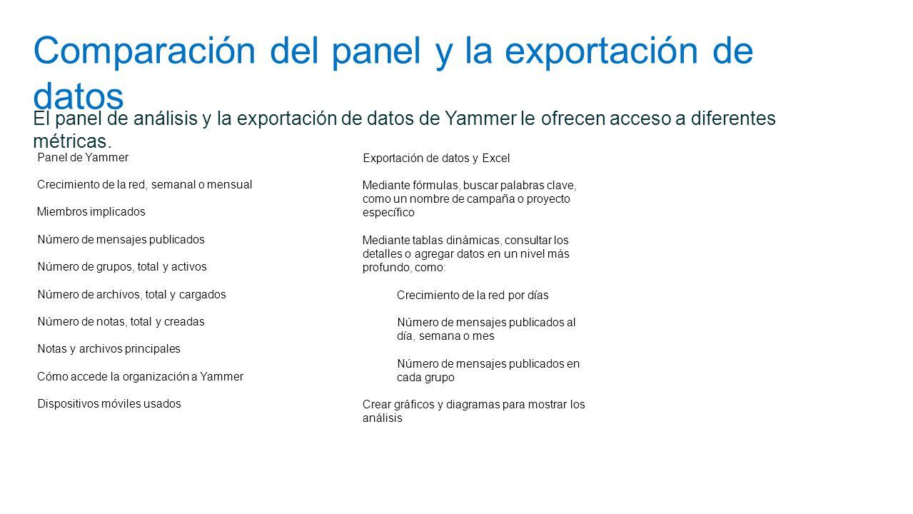 Comparación del panel y la exportación de datos