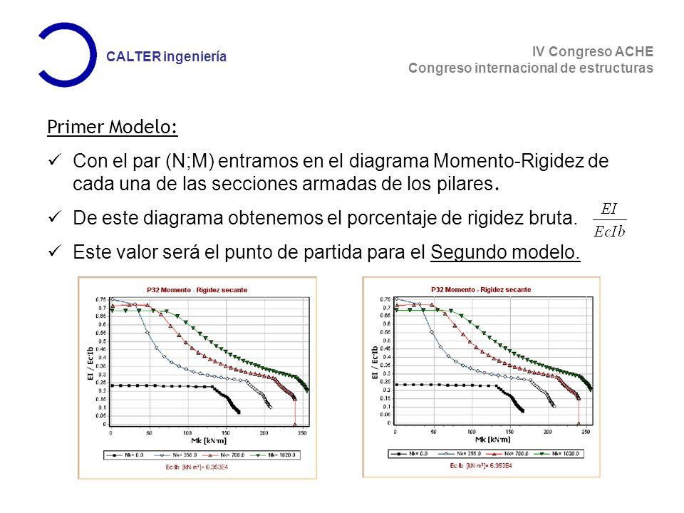 Primer Modelo: Con el par (N;M) entramos en el diagrama Momento-Rigidez de cada una de las secciones armadas de los pilares.