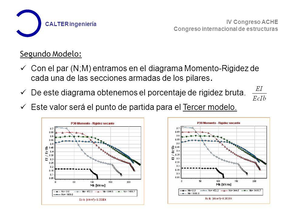 Segundo Modelo: Con el par (N;M) entramos en el diagrama Momento-Rigidez de cada una de las secciones armadas de los pilares.