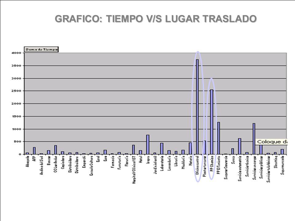 GRAFICO: TIEMPO V/S LUGAR TRASLADO