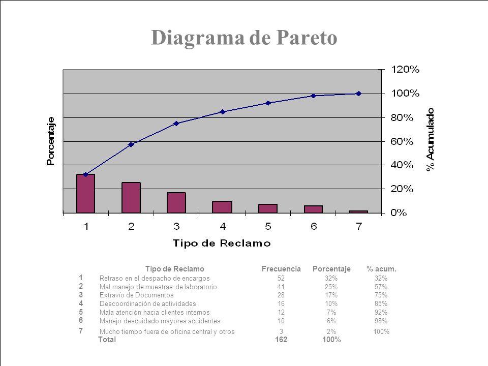 Diagrama de Pareto En forma adicional se analizaron los reclamos o quejas.