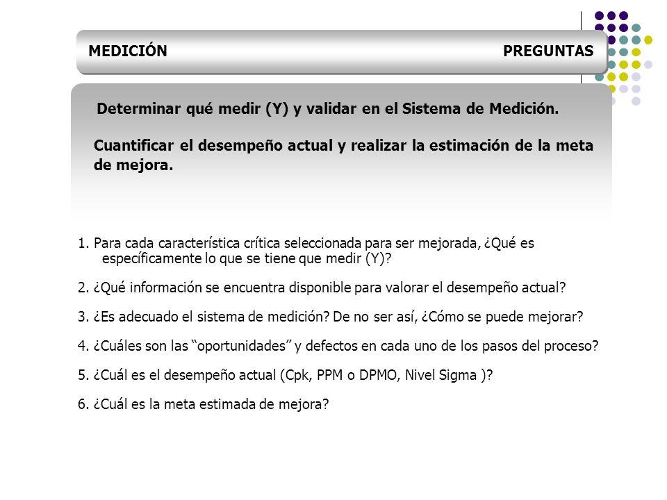 Determinar qué medir (Y) y validar en el Sistema de Medición.