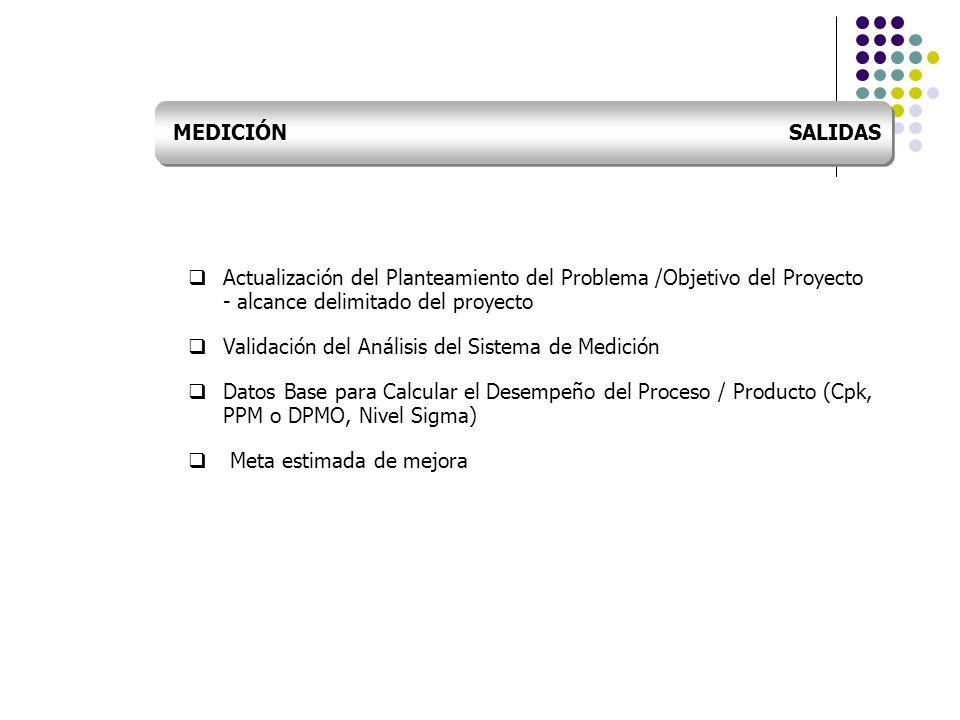 MEDICIÓN SALIDASActualización del Planteamiento del Problema /Objetivo del Proyecto - alcance delimitado del proyecto.