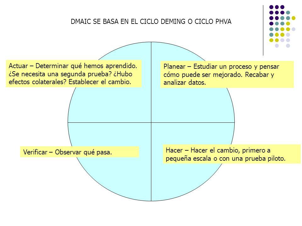 DMAIC SE BASA EN EL CICLO DEMING O CICLO PHVA