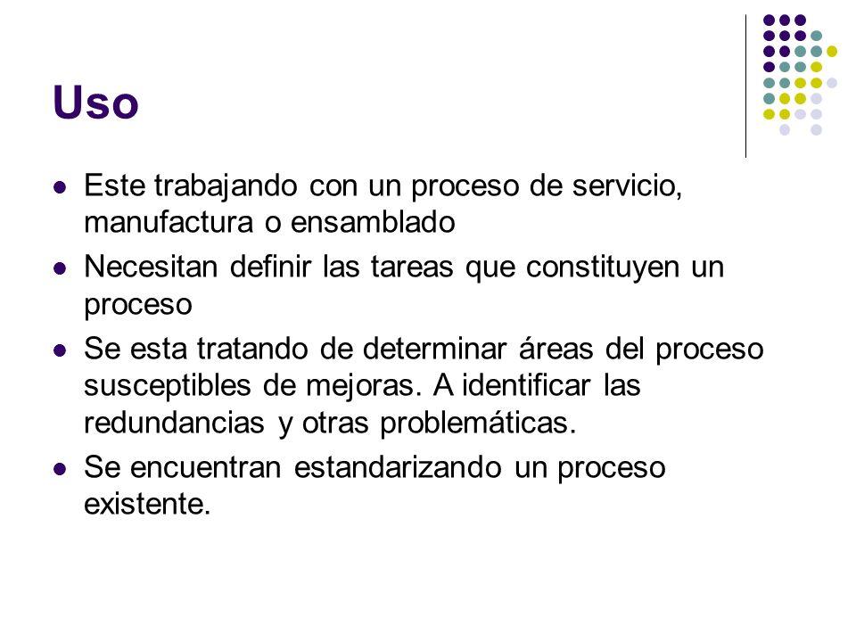 Uso Este trabajando con un proceso de servicio, manufactura o ensamblado. Necesitan definir las tareas que constituyen un proceso.