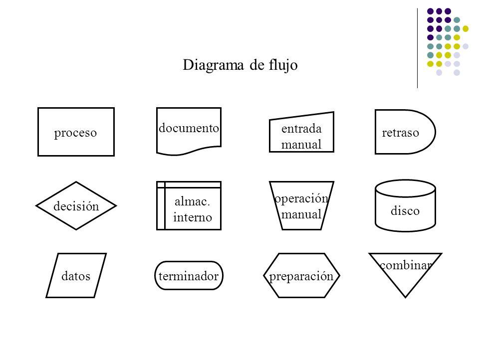 Diagrama de flujo proceso documento entrada manual retraso decisión
