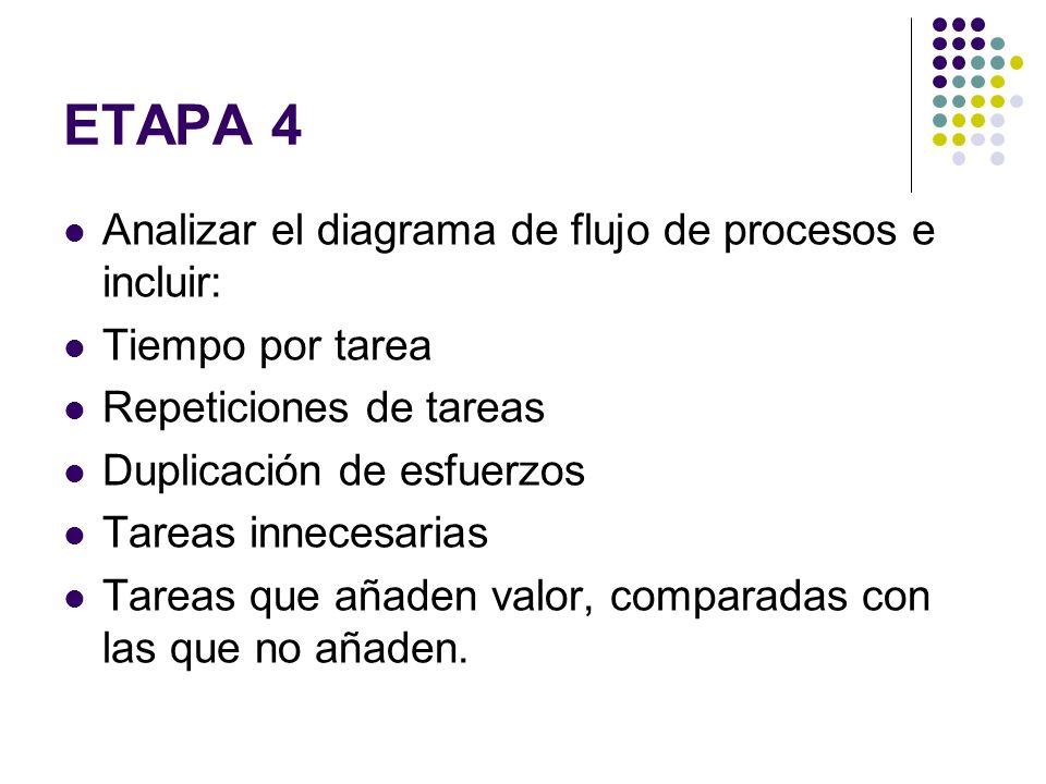ETAPA 4 Analizar el diagrama de flujo de procesos e incluir: