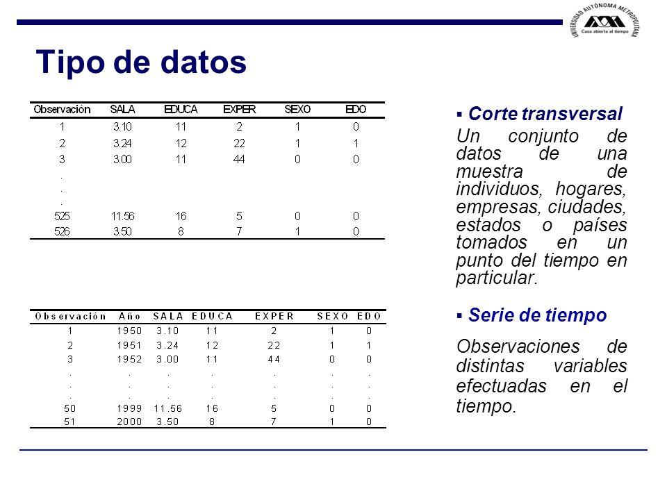 Tipo de datos Corte transversal
