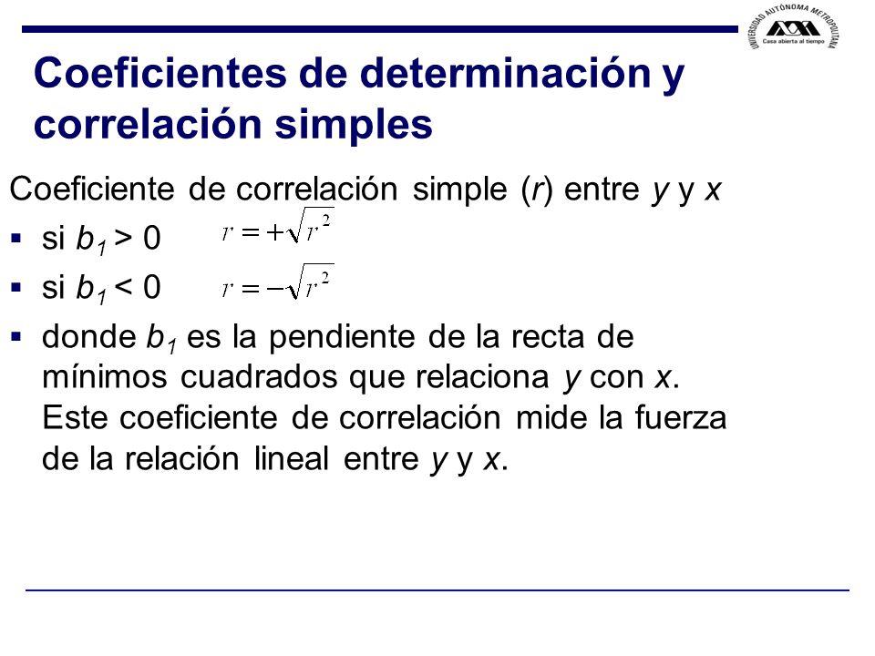 Coeficientes de determinación y correlación simples