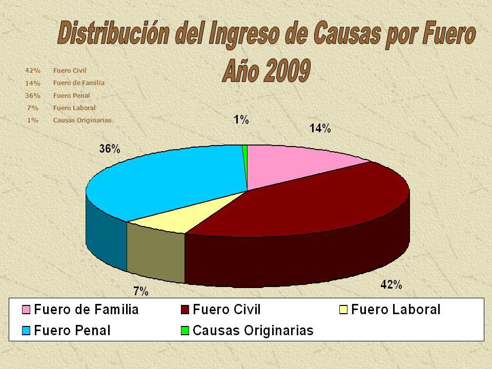 Distribución del Ingreso de Causas por Fuero