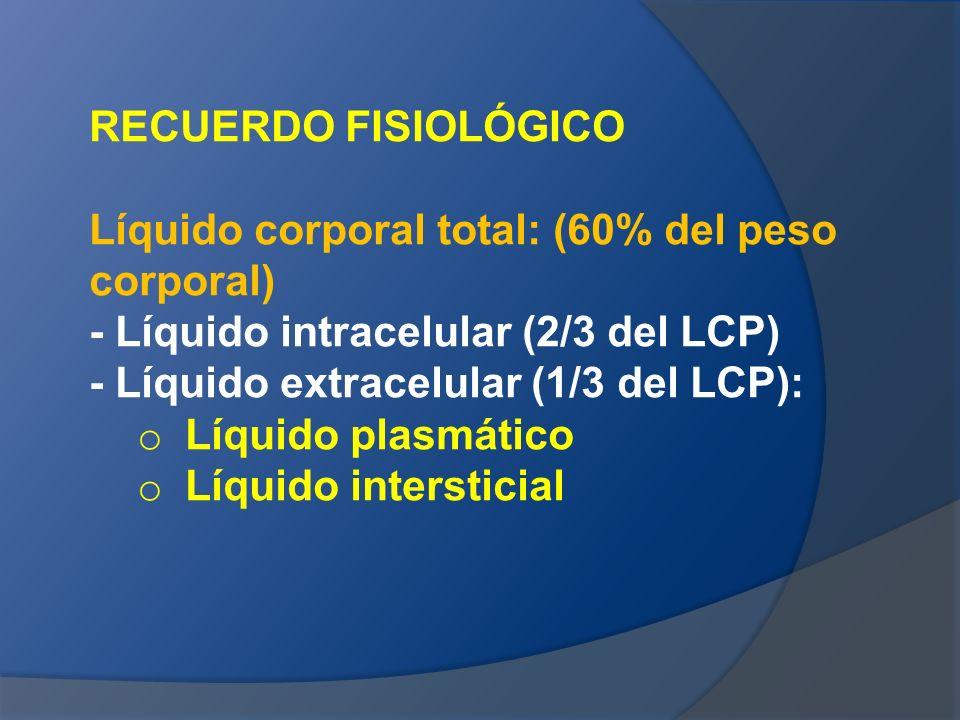 RECUERDO FISIOLÓGICO Líquido corporal total: (60% del peso corporal) - Líquido intracelular (2/3 del LCP)