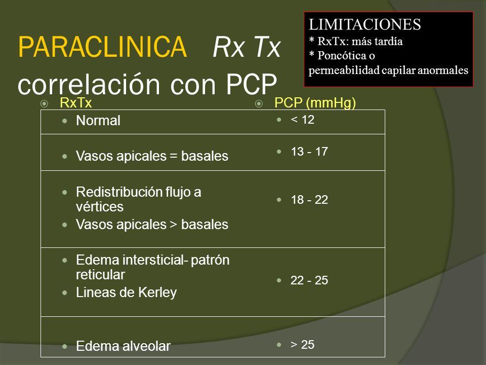 PARACLINICA Rx Tx correlación con PCP