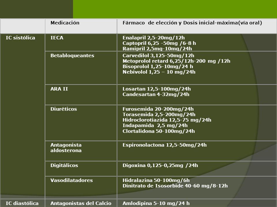 Medicación. Fármaco de elección y Dosis inicial-máxima(vía oral) IC sistólica. IECA. Enalapril 2,5-20mg/12h.
