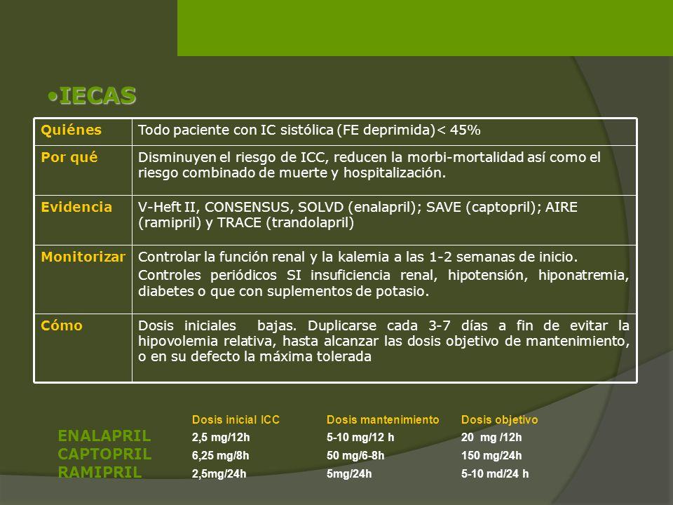 IECAS ENALAPRIL 2,5 mg/12h 5-10 mg/12 h 20 mg /12h