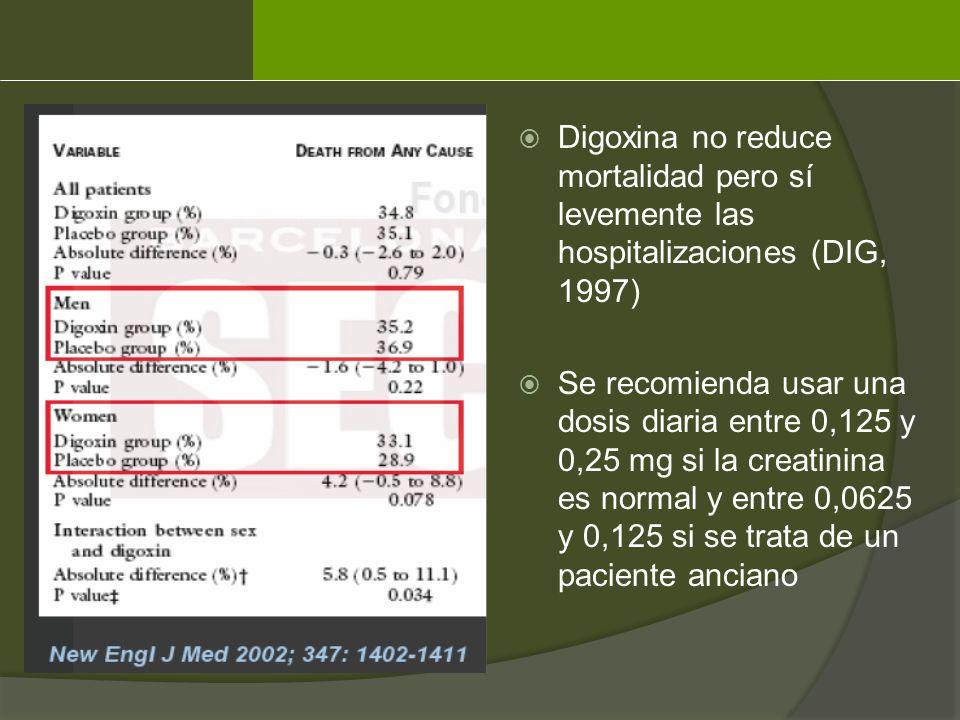 Digoxina no reduce mortalidad pero sí levemente las hospitalizaciones (DIG, 1997)