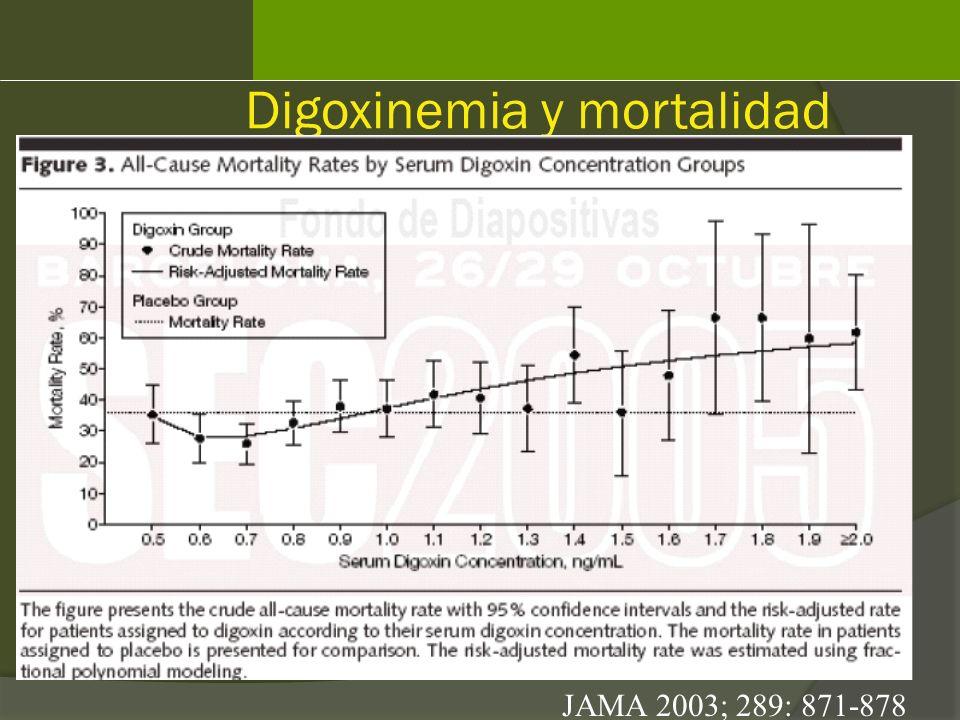 Digoxinemia y mortalidad