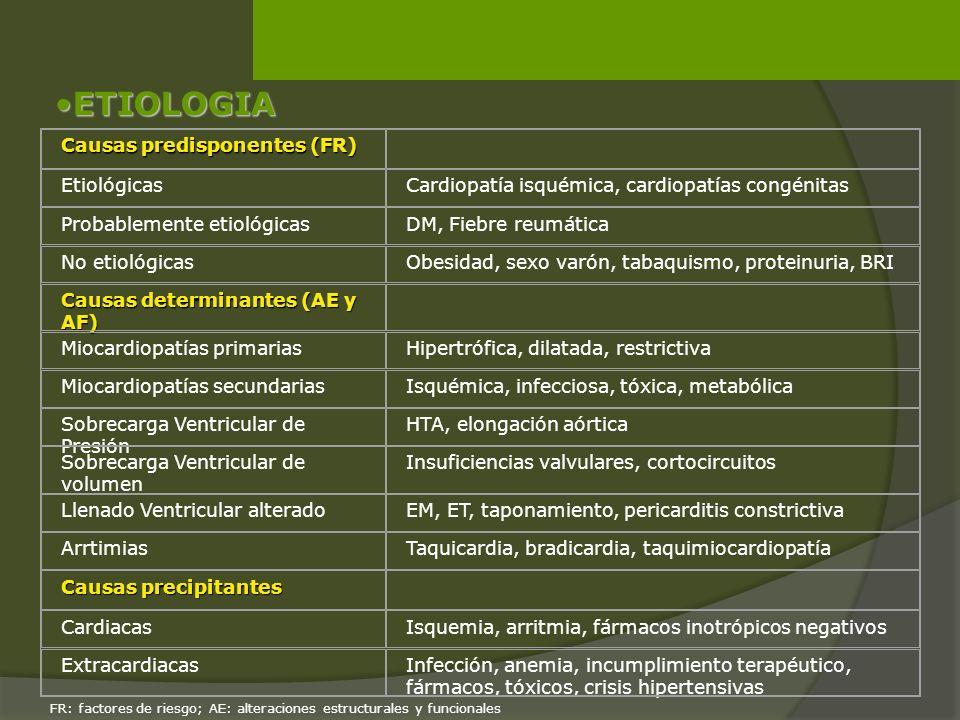 ETIOLOGIA Causas predisponentes (FR) Etiológicas