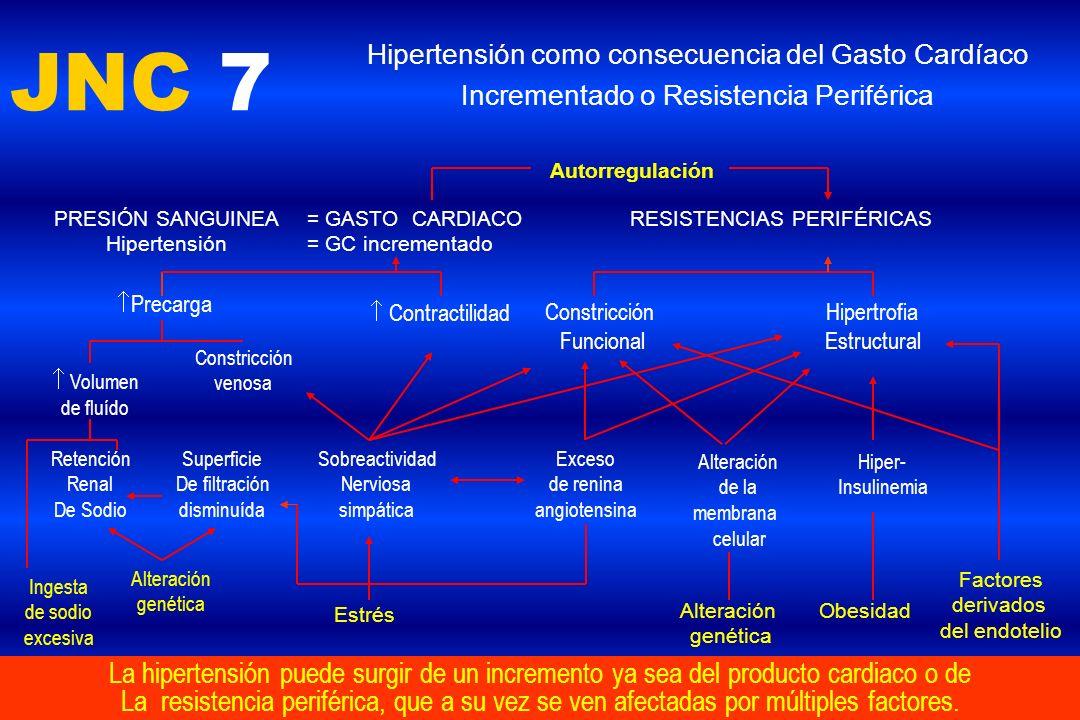RESISTENCIAS PERIFÉRICAS