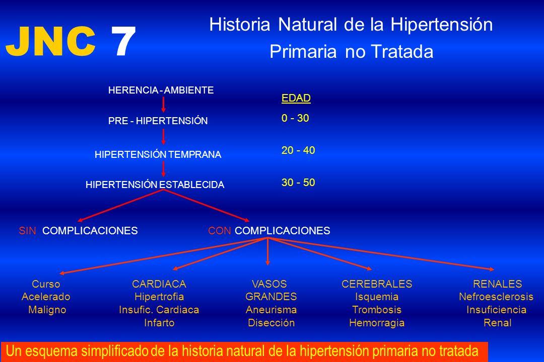 Historia Natural de la Hipertensión Primaria no Tratada