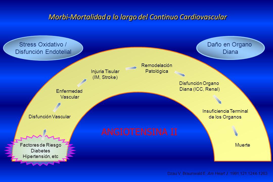 Morbi-Mortalidad a lo largo del Continuo Cardiovascular