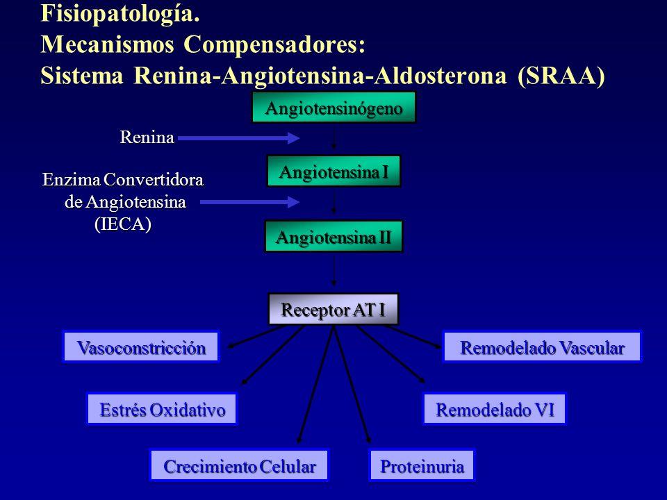 Fisiopatología. Mecanismos Compensadores: Sistema Renina-Angiotensina-Aldosterona (SRAA)