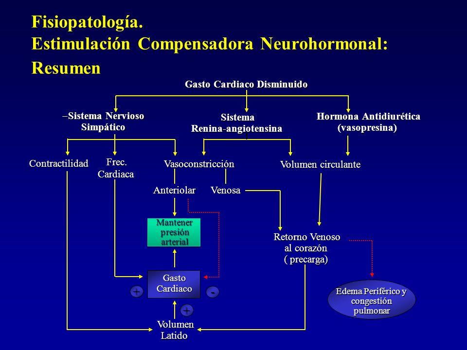Fisiopatología. Estimulación Compensadora Neurohormonal: Resumen