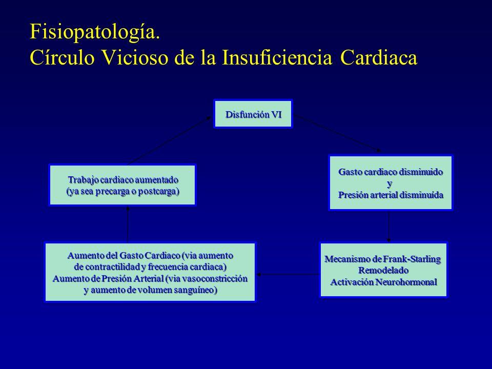 Fisiopatología. Círculo Vicioso de la Insuficiencia Cardiaca