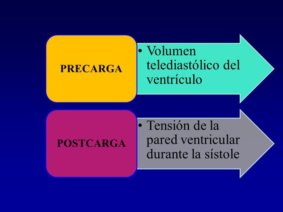 PRECARGA POSTCARGA Volumen telediastólico del ventrículo