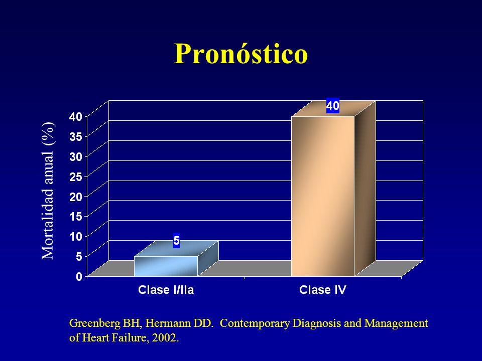 Pronóstico Mortalidad anual (%)