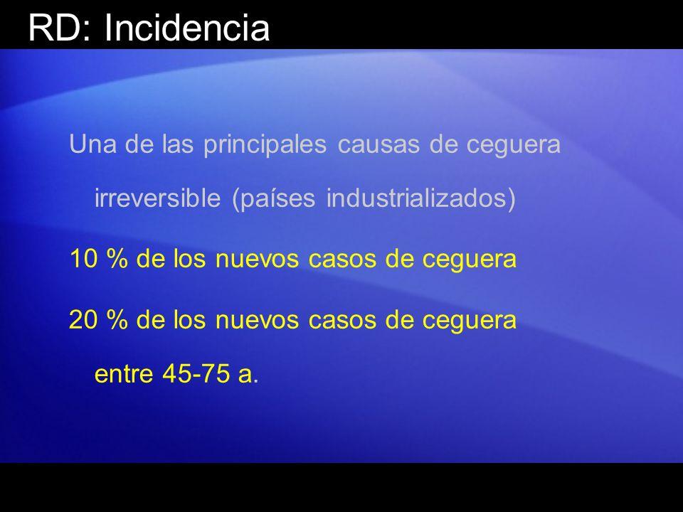 RD: Incidencia Una de las principales causas de ceguera irreversible (países industrializados) 10 % de los nuevos casos de ceguera.
