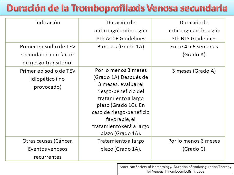 Duración de la Tromboprofilaxis Venosa secundaria