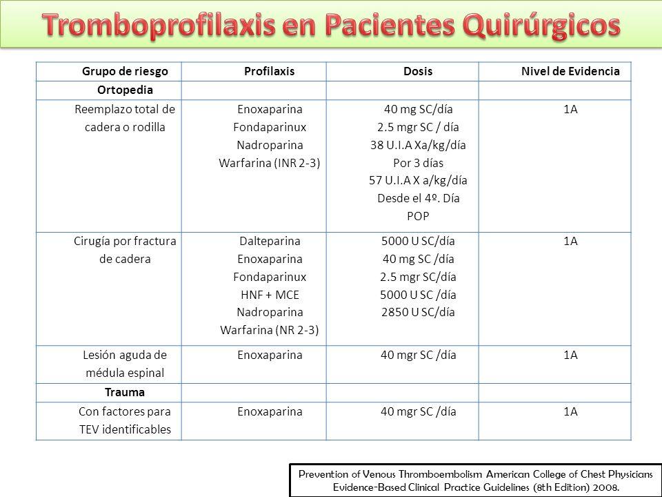 Tromboprofilaxis en Pacientes Quirúrgicos