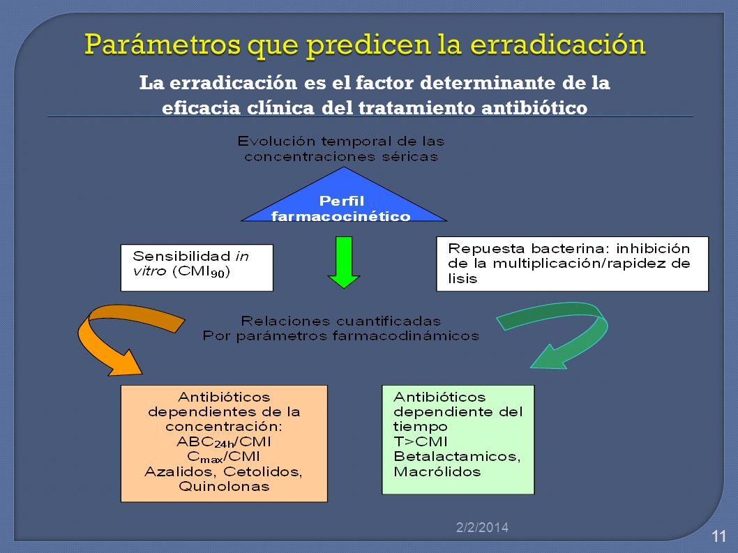 Parámetros que predicen la erradicación