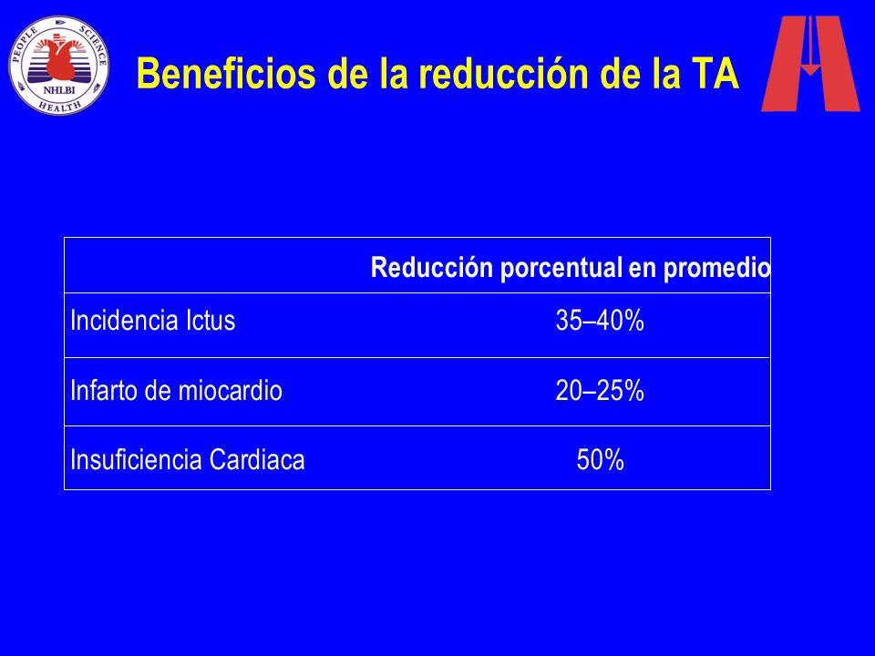 Beneficios de la reducción de la TA