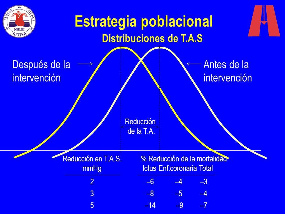 Estrategia poblacional