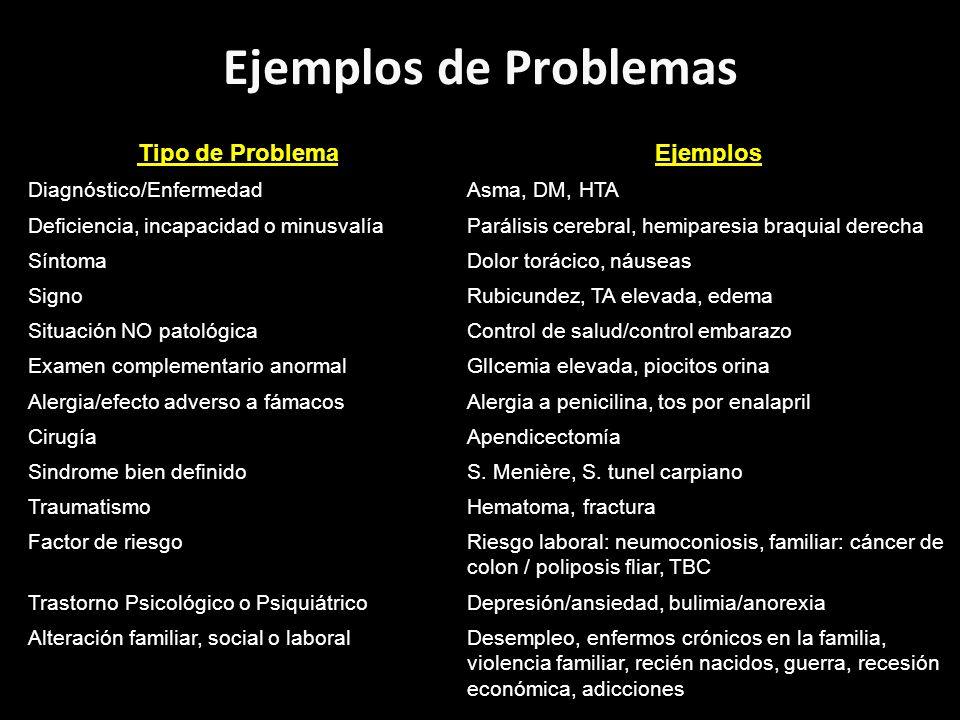 Ejemplos de Problemas Tipo de Problema Ejemplos Diagnóstico/Enfermedad