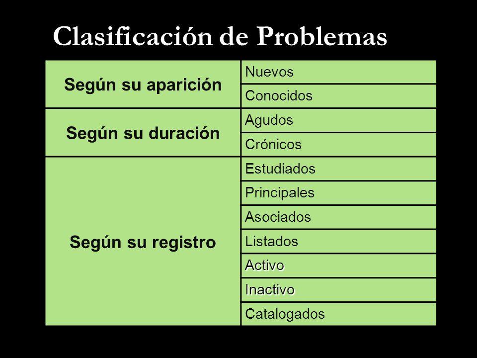 Clasificación de Problemas