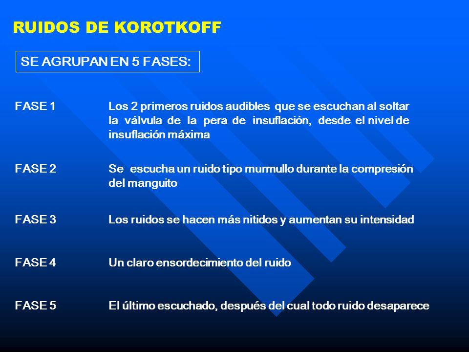 RUIDOS DE KOROTKOFF SE AGRUPAN EN 5 FASES: